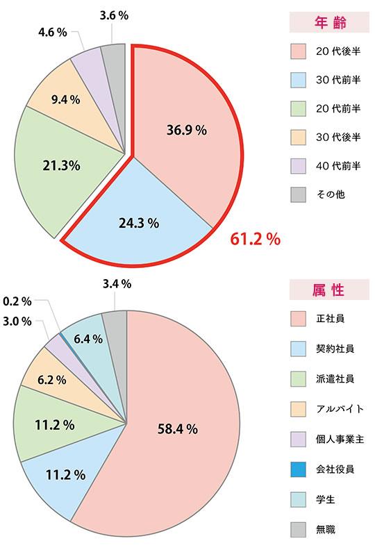 Rシェアご入居者データ(2016年現在)